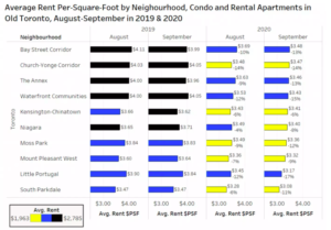 Average Rent per sq.ft. by Neighbourhood