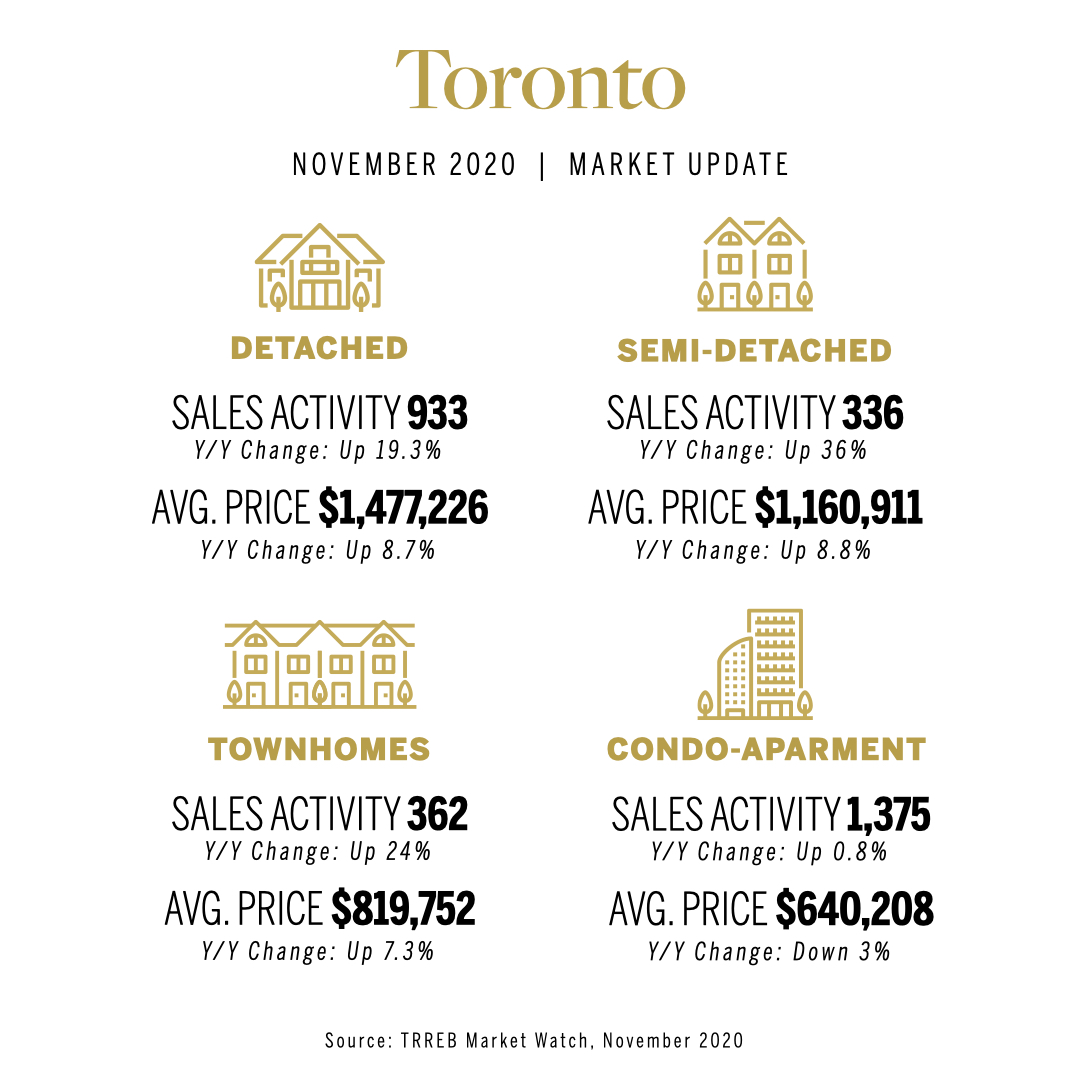 Toronto-Real-Estate-November-2020-Market-Stats